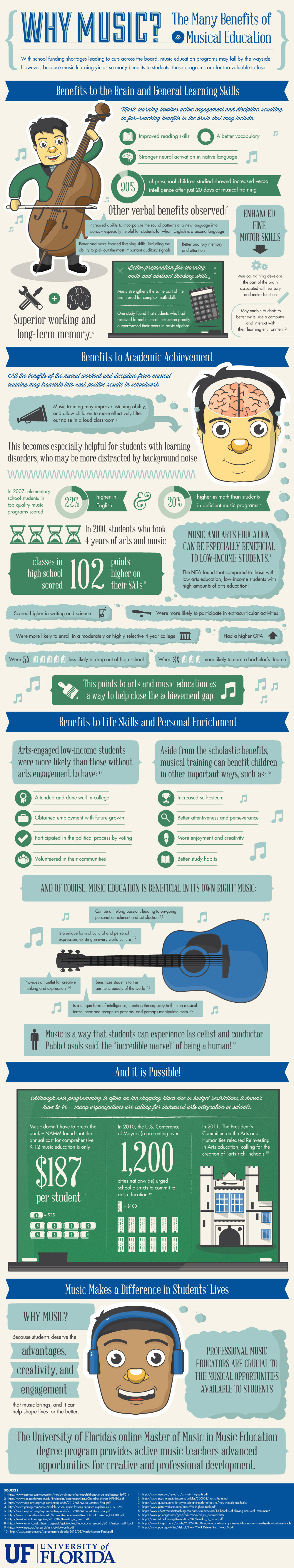 Is music good for school?